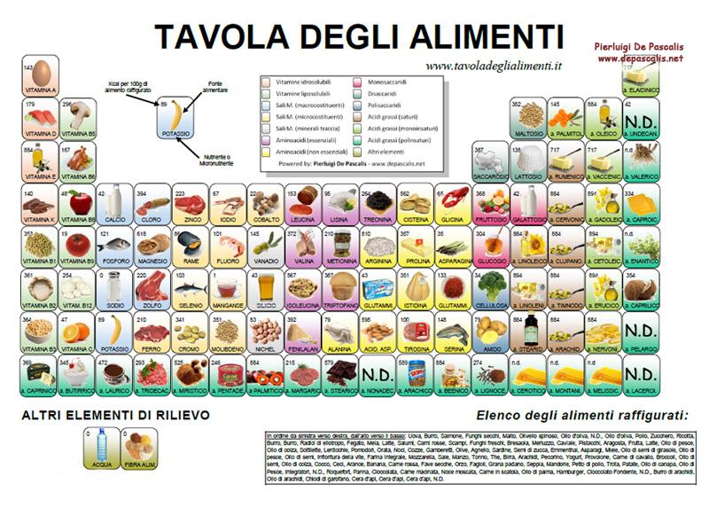 tavola-alimenti